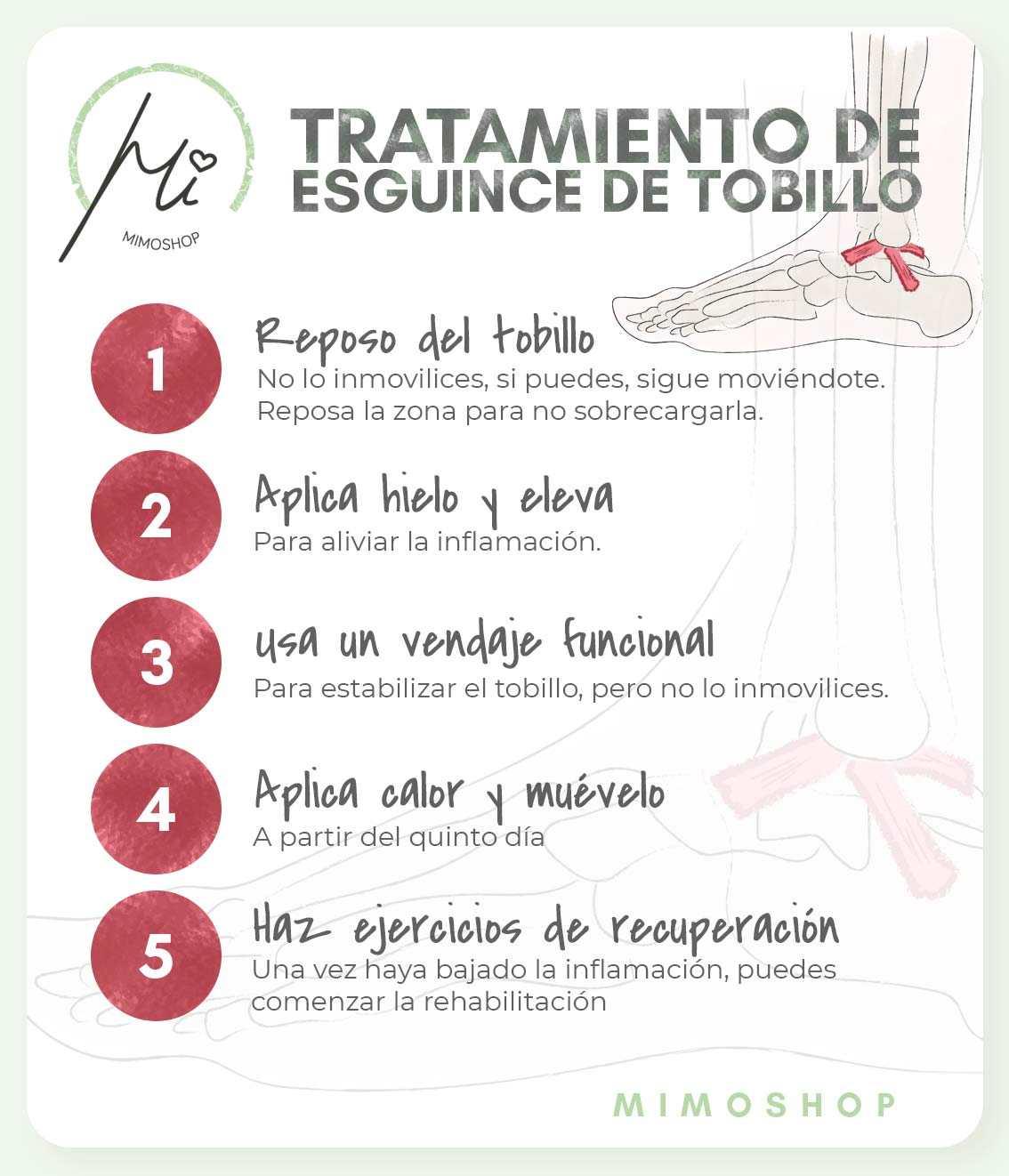 infografia sobre el tratatamiento de un esguince de tobillo