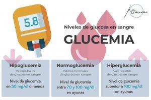Tabla de niveles de glucosa en sangre. ¿Cómo medir el nivel de azúcar en sangre con glucometro?